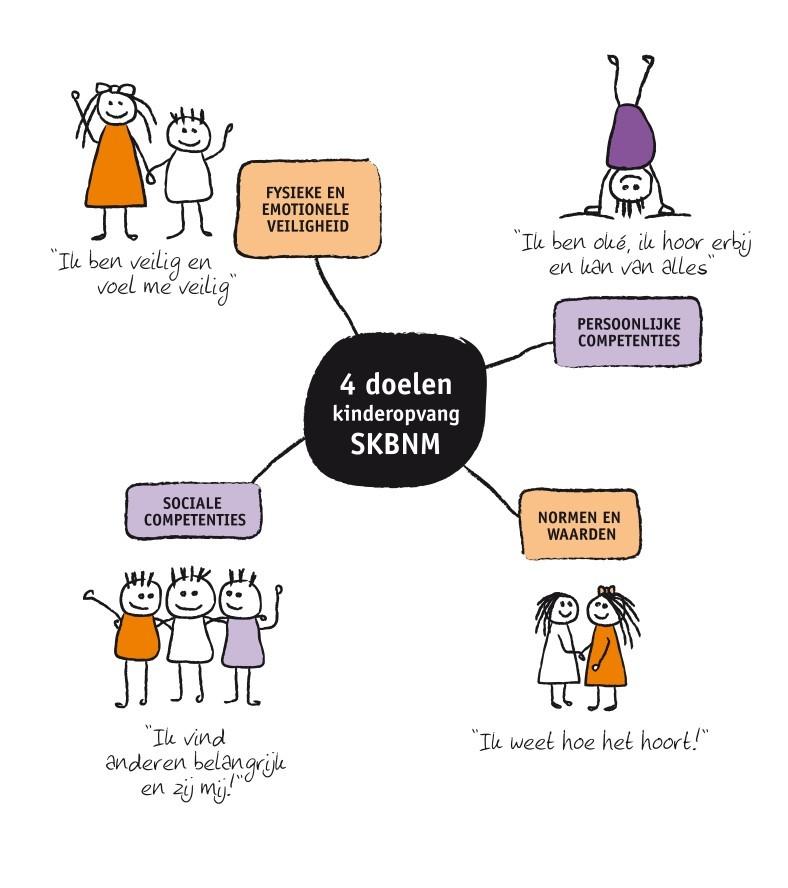 vier doelen kinderopvang SKBNM
